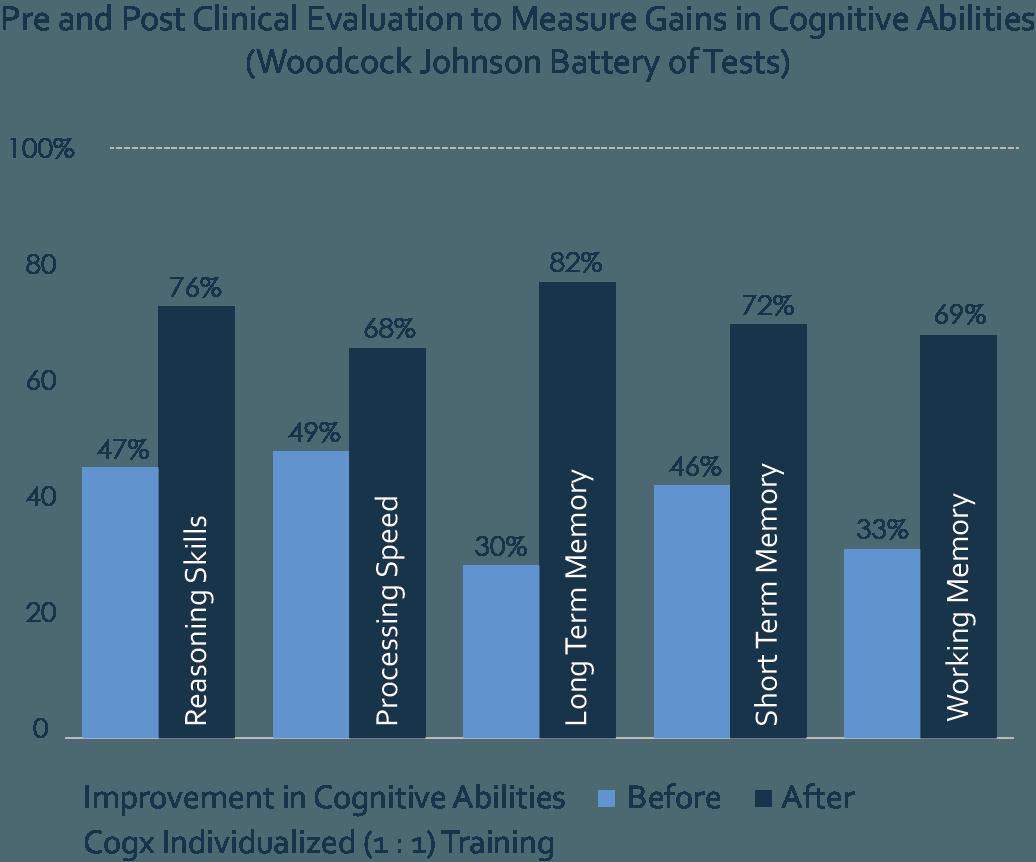 COGx-cognitive-skills-gains